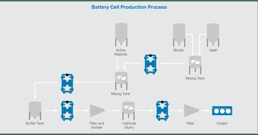 Battery process map
