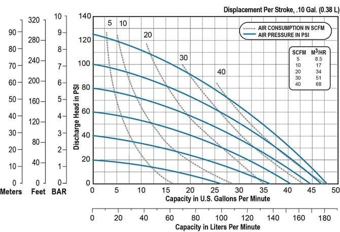 F10 Performance Chart