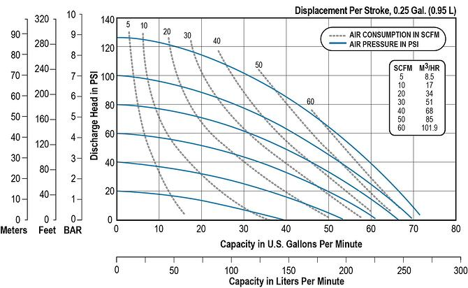 F15 Performance Chart