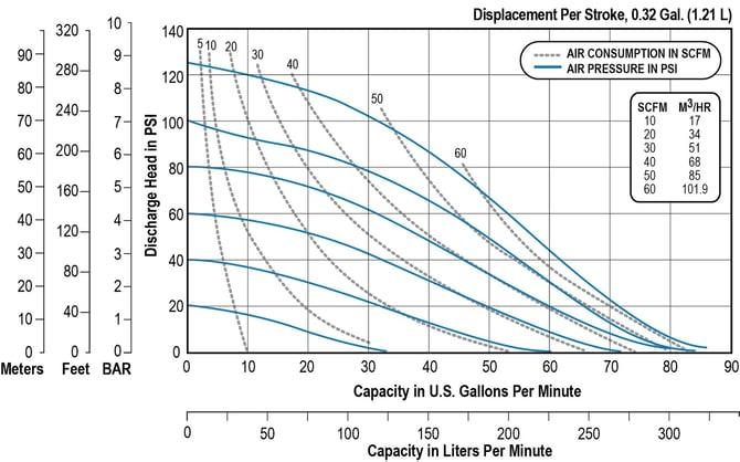 F15C Performance Chart