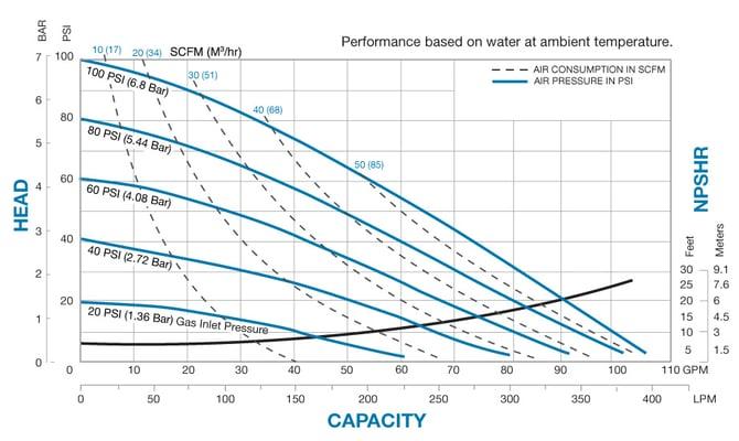 G15 metallic performance chart