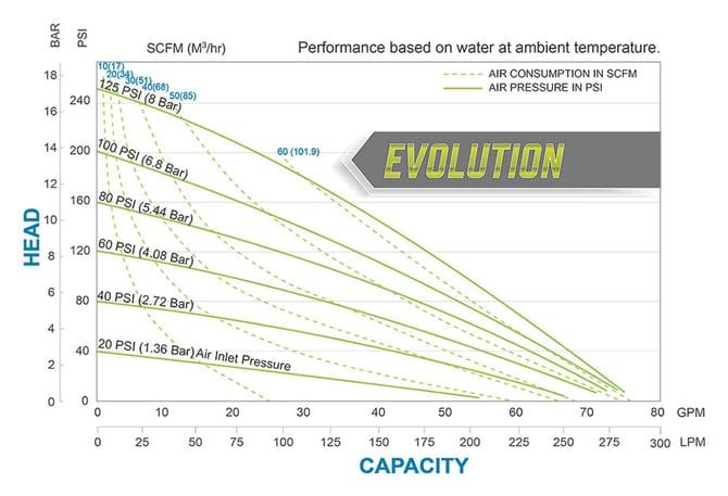 GH2 Metallic Performance Chart