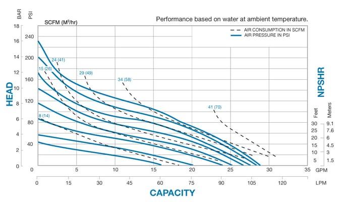 N25 Performance Chart