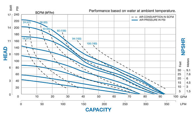N50 Performance Chart