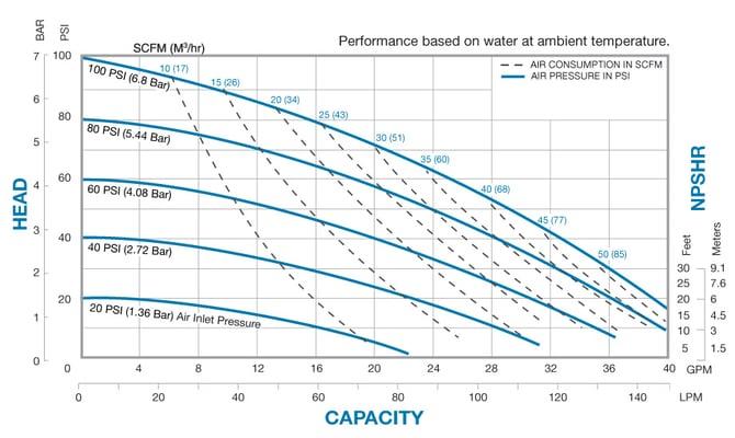 SA1 metallic performance chart