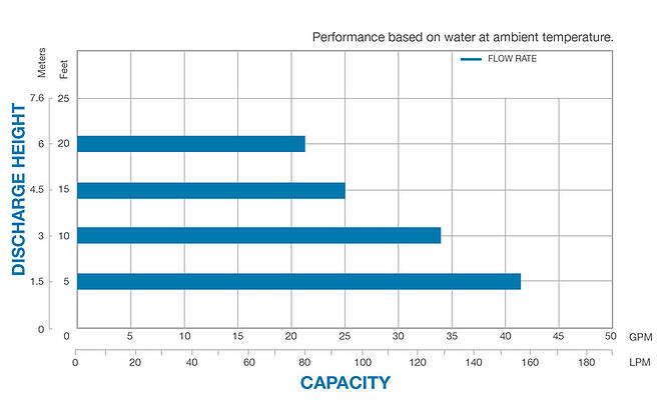 Porta-Pump performance chart