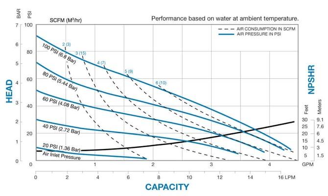 X02 metallic standard duty ball performance curve