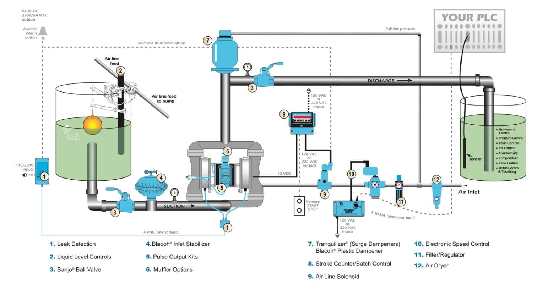 SANDPIPER Accessories Process Map