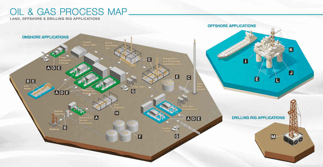 Oil and Gas Process Map