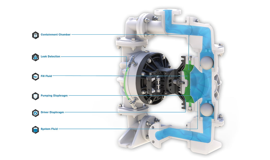 S15 Pump Anatomy