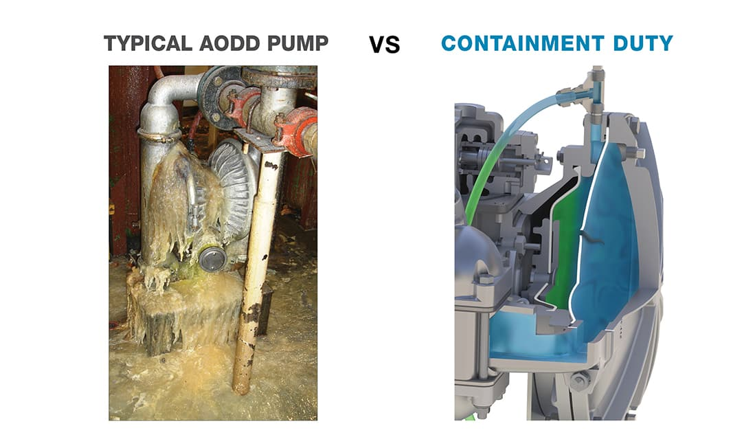 Why use Containment-duty pumps